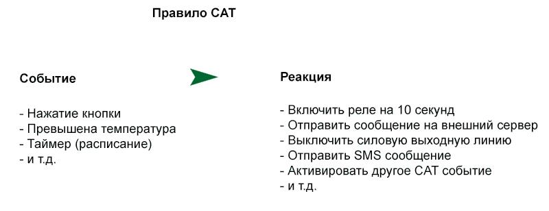 Программируемый логический контроллер KernelChip. Система CAT