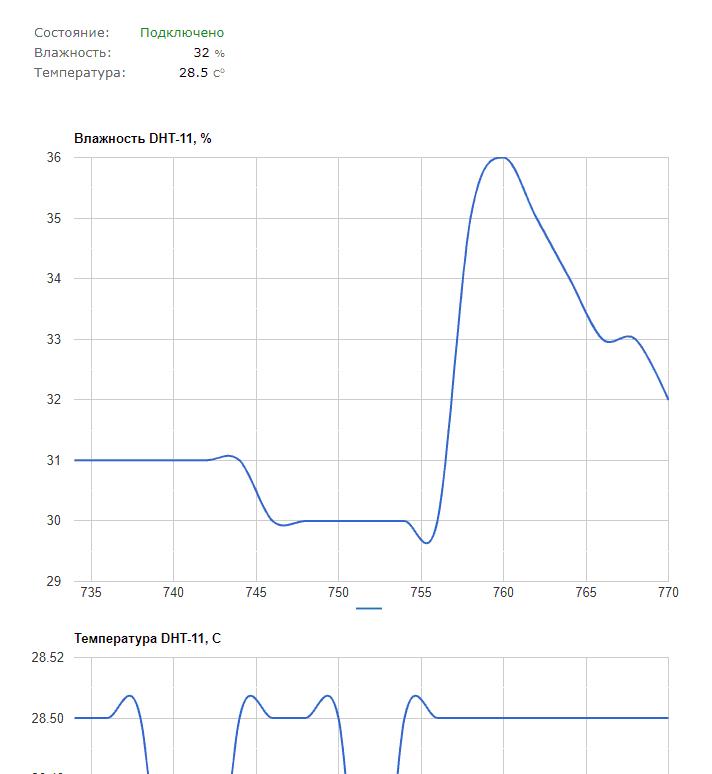 Laurent-5: график измерений датчиков