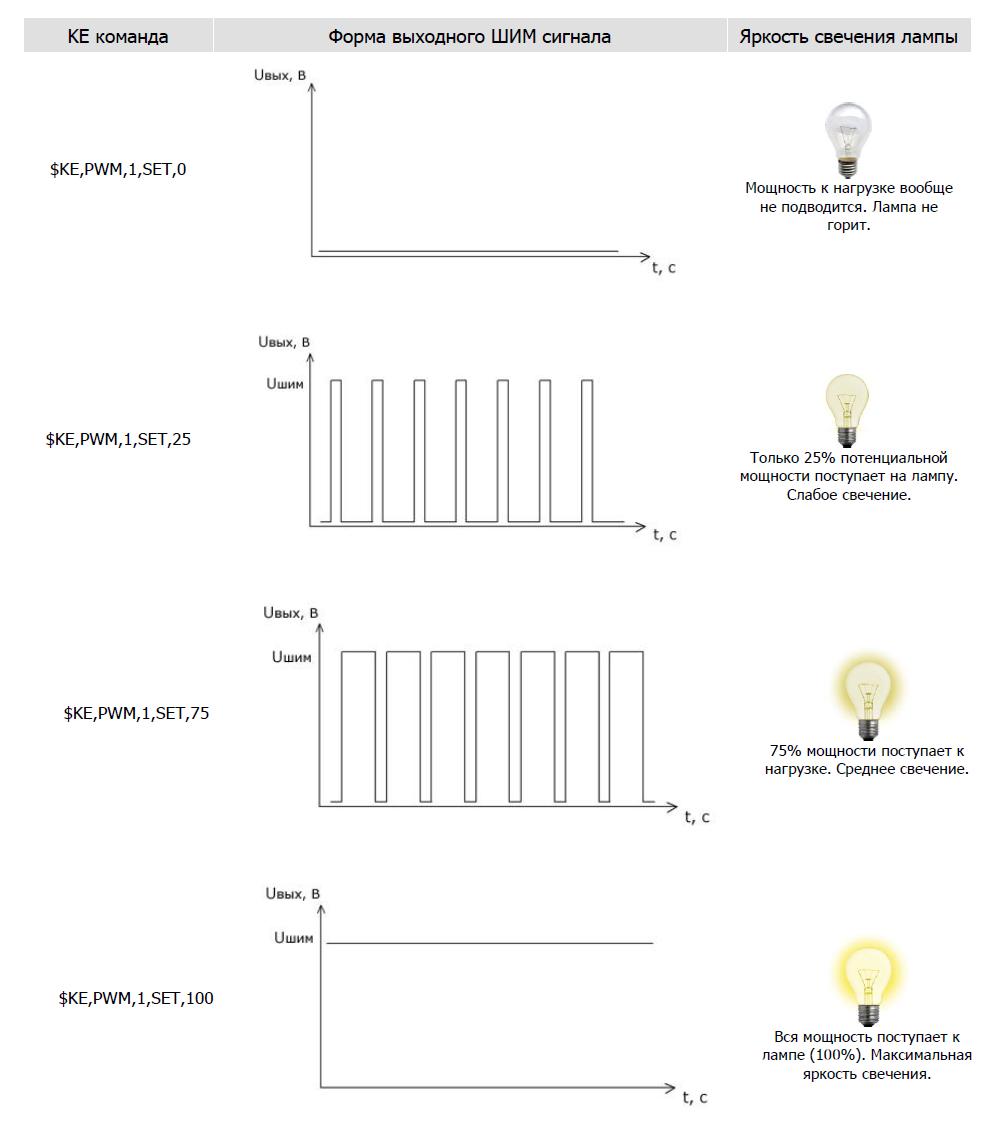 Laurent-5: Плавное управление яркостью свечения лампочки с помощью ШИМ