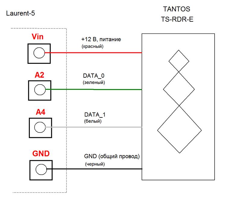 Laurent-5: Подключение RFID считывателя TANTOS